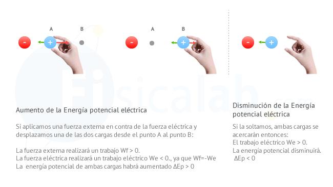 Introducción al Concepto de Energía Potencial Eléctrica | Fisicalab