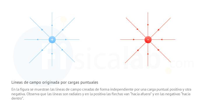 Lneas de Campo Elctrico  Fisicalab