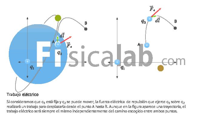 Trabajo de la Fuerza Eléctrica | Fisicalab