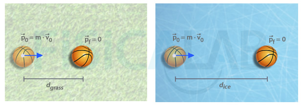 Linear momentum variation caused by the intensity of the surface-ball interaction in grass and ice