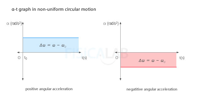 angular acceleration - time graph in non-uniform circular motion