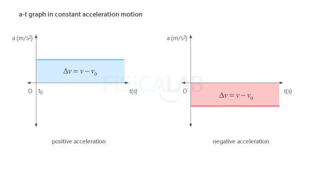Acceleration - time (a-t) graph in constant acceleration motion