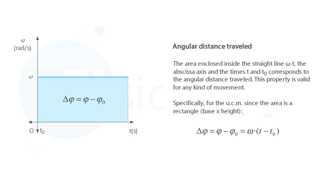 Angular distance traveled in uniform circular motion.