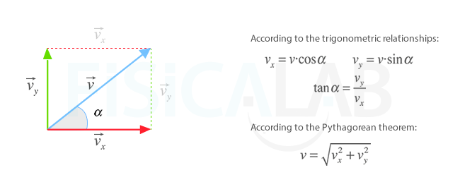 decomposition of velocity vector
