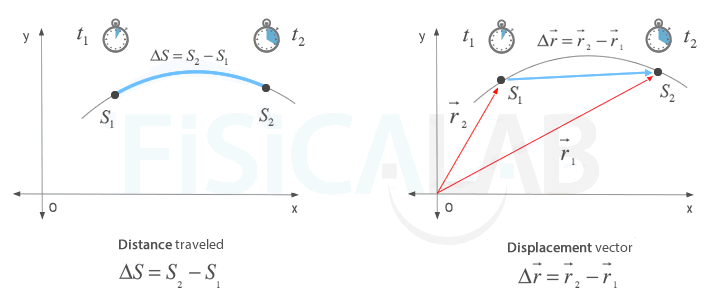difference between displacement and distance traveled fisicalab