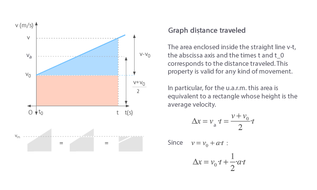 Distance traveled and area under the velocity graph in constant acceleration motion