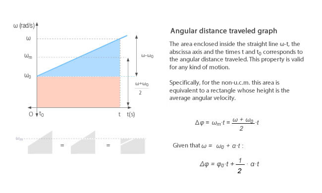 angular distance traveled in non-uniform circular motion as are under the angular velocity curve
