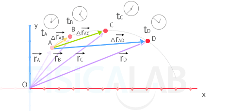 Instantaneous velocity fisicalab deduction of velocity in a given point ccuart Choice Image