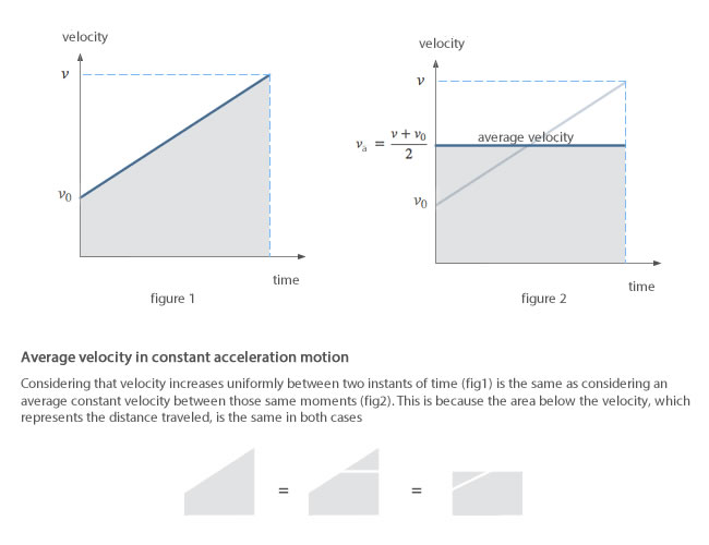 mean speed theorem or Merton rule of uniform acceleration