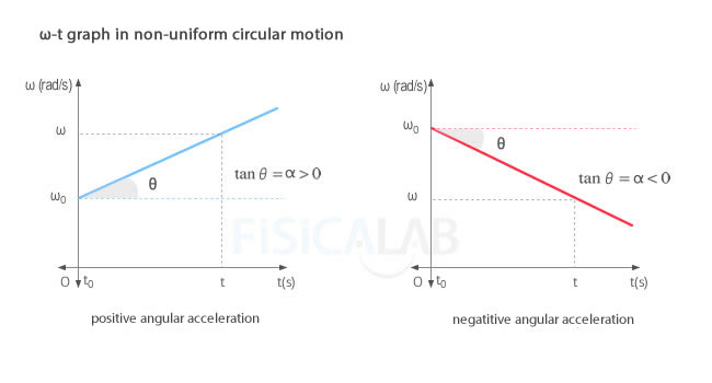 angular velocity - time graph in non uniform circular motion