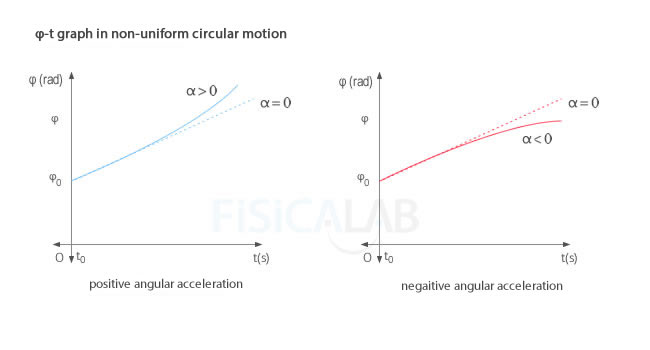 angular position - time graph in non uniform circular motion.