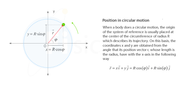 Position vector in uniform circular motion