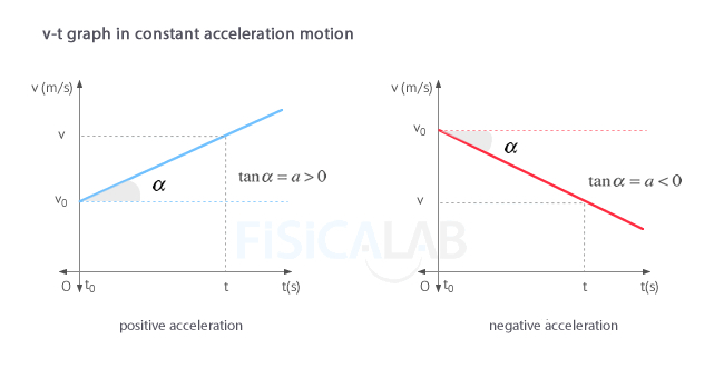 Velocity - time (v-t) graph in constant acceleration motion