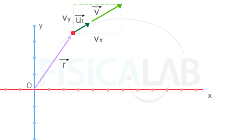 velocity in function of its components