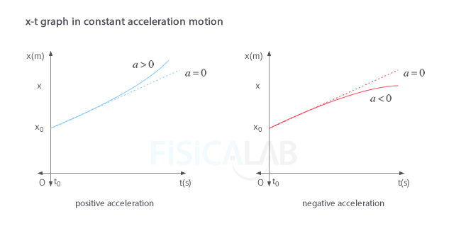 Position - time (x-t) graph in constant acceleration motion