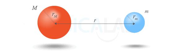 Energía Potencial Gravitatoria | Fisicalab