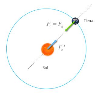 Resultado de imagen de la tierra alrededor del sol fuerza gravedad