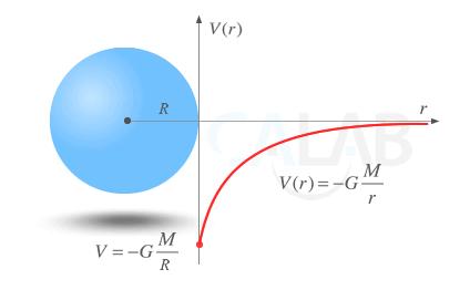 El potencial gravitatorio del campo generado por una masa crece exponencialmente cuanto mayor es la distancia con respecto a dicha masa