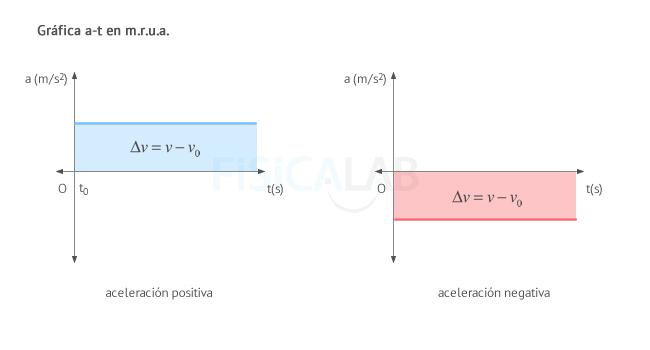 Gráfica aceleración - tiempo (a-t) en m.r.u.a.