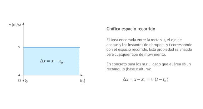 Espacio recorrido en m.r.u. a partir de la gráfica velocidad - tiempo (área bajo la curva)