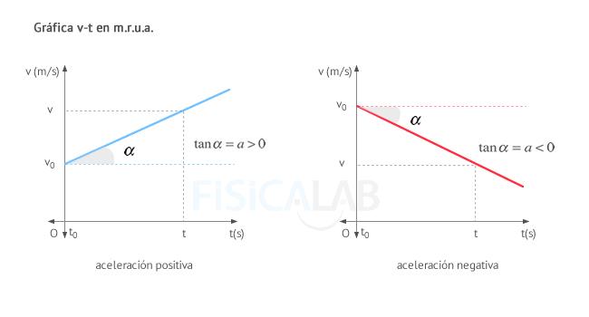 Gráfica velocidad- tiempo (v-t) en m.r.u.a.