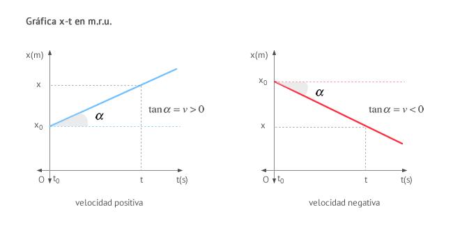 Gráfica posición - tiempo (x-t) en m.r.u.