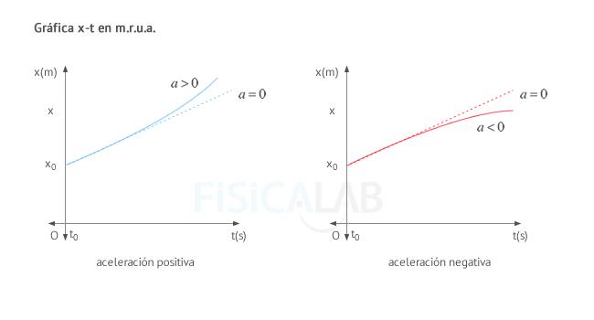 Gráfica posición - tiempo (x-t) en m.r.u.a.
