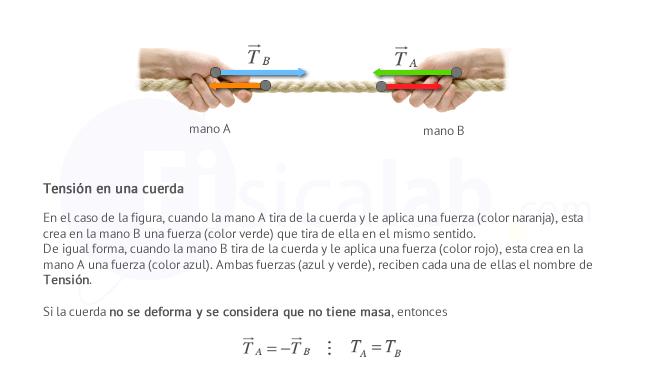 medir la tension de una cuerda