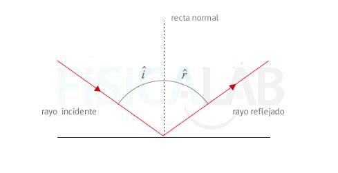 6fae1c5f54 Reflexión y Refracción de la Luz
