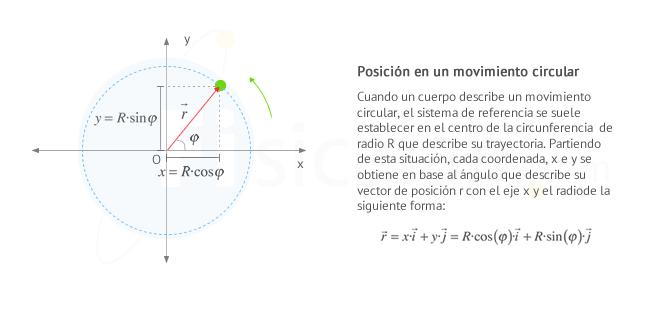 Trayectoria Circular