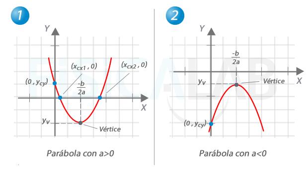 Ecuacion De Una Parabola Vertical