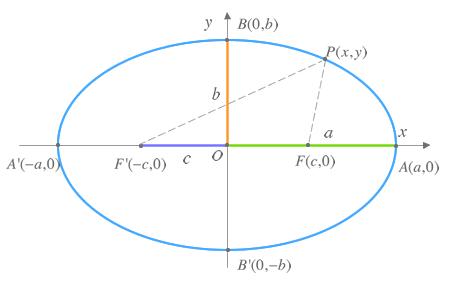 1 3 Ecuación De La Elipse Geometría Y Estadística