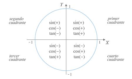 Signos de las rzaones trigonométricas