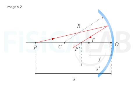 Optica geometrica ejercicios resueltos