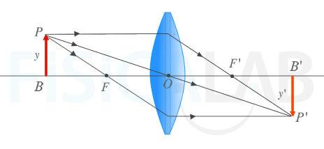 8fcb5fc7e9 Diagramas de rayos en lentes convergentes y divergentes