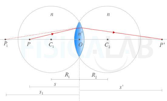 52b35bd4e2 Diagrama de rayos para la explicación de la ecuación fundamental de las  lentes delgadas