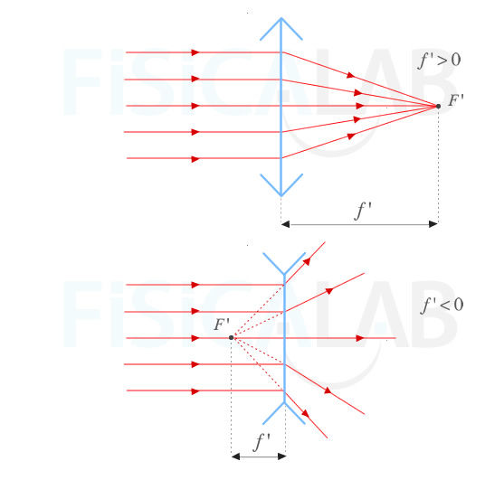 830a68c21d Signos distancia focal en lentes convergentes y divergentes
