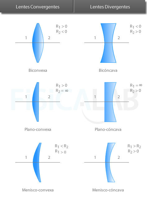 c09485c338 Podemos distinguir 6 tipos de lentes, 3 de tipos convergentes (biconvexa,  plano-