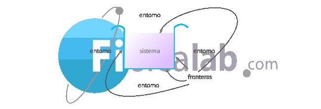 O que é sistema termodinamico