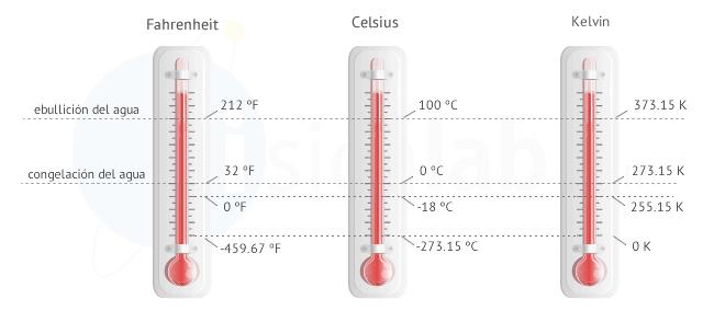 Termometro Kelvin Celsius Fahrenheit – Fahrenheit is a temperature scale used for describing temperatures in fahrenheit degrees (°f).