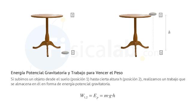 Concepto de Energía Potencial Gravitatoria | Fisicalab