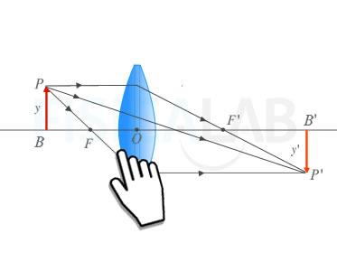3ddcc81720 Experimenta y aprende: Sistema óptico con lente delgada.